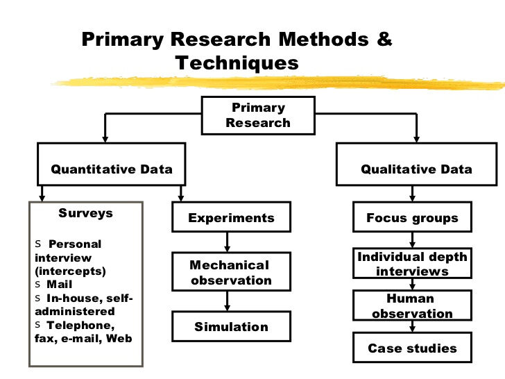 secondary market research white papers Market research tips sources of secondary market research for blueprinting practitioners before conducting blueprinting interviews, learn as much as you can—quickly and cheaply—by learning what others already know.